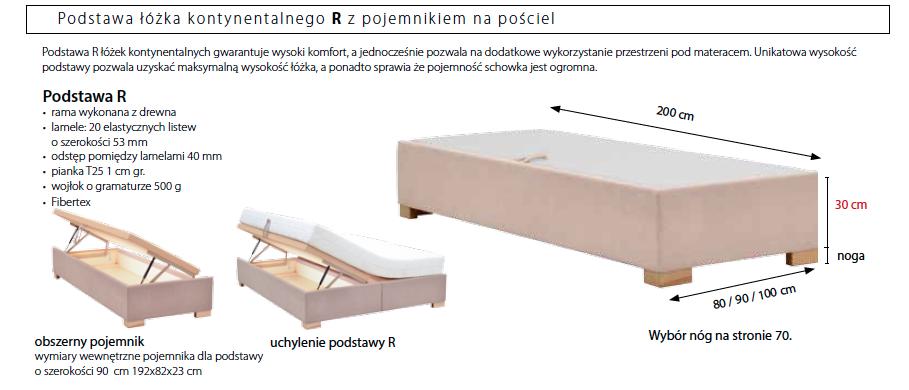 Podstawa R łóżka Kontynentalnego